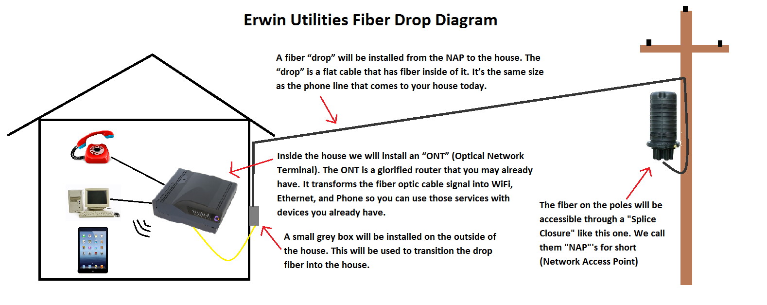 Wiring Home For Internet And Cable Solutions Diagram Fiber Diagrams